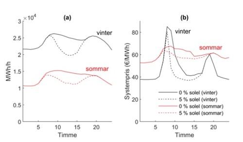 Figur 1. I (a) nettolasten, alltså elbehov minus solelproduktion för noll, respektive fem procent solel för den sommar- (röd) respektive vinterdag (svart) som hade den högsta effekttoppen under dygnet.