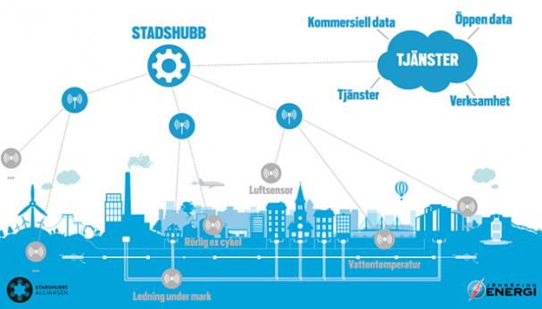 Illustration på stadshubben och dess kopplingar.