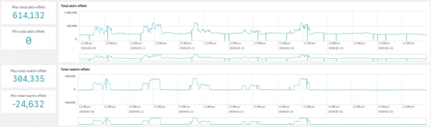 dQuality 3.0 mäter effekt.