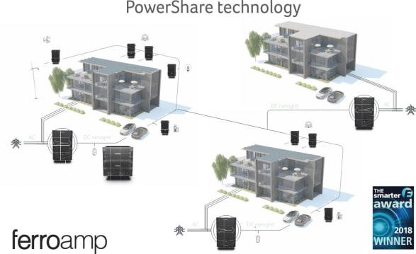 Flera EnergyHub-system kopplas ihop i ett lokalt likströmsnät för att dela solelproduktion och energilager. Hus som inte lämpas för solceller kopplas in så att produktionen kan delas mellan lokala användare istället för olönsam export till elnätet.